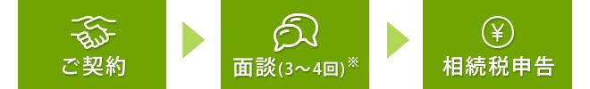 ご契約→面談(3~4回)→相続税申告