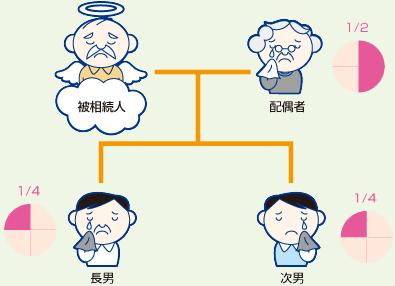 相続人が配偶者と子供の場合