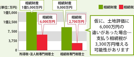税理士によって相続税の評価が異なる
