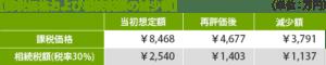 【課税価格および相続税額の減少額】